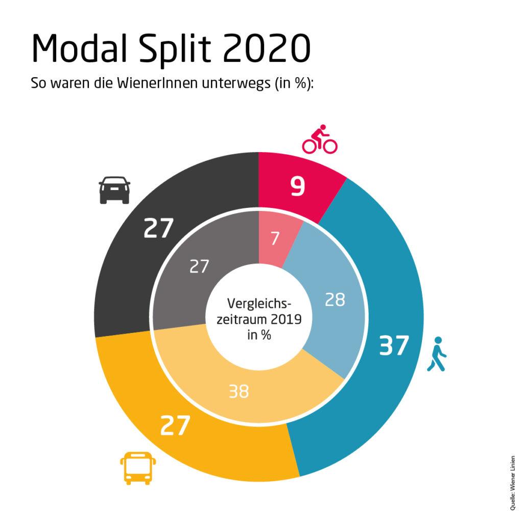 Grafik die zeigt wie die Aufteilung der Verkehrsmittelwahl sich im Jahr 2020 in Wien im Vergleich zum Jahr 2019 verteilt.